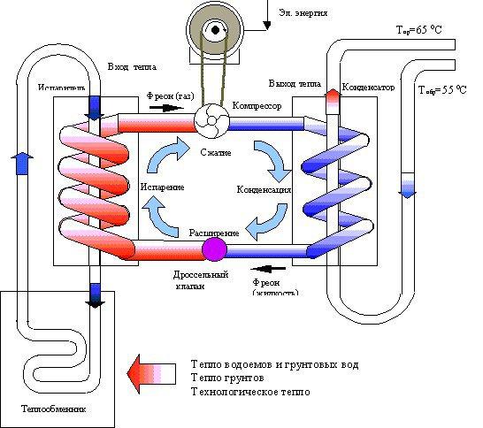 Тепловой насос для отопления дома: как работает, по какому принципу устроен, достоинства и недостатки