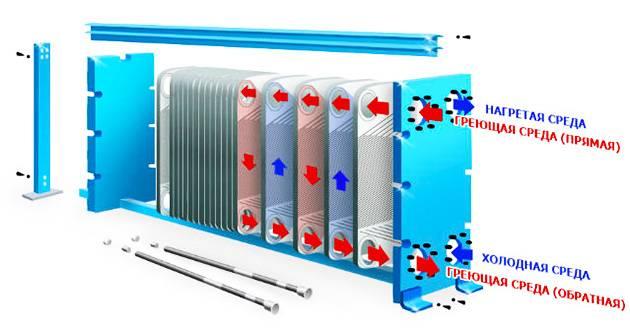 Схемы подключения пластинчатых теплообменников