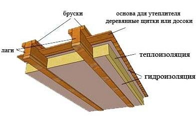 Технология и материалы для утепления деревянных полов