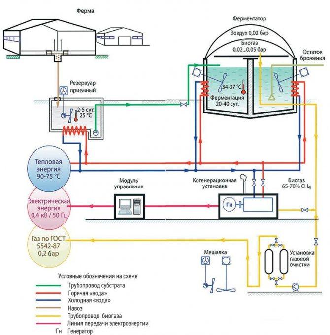 Биотопливо своими руками, как сделать биотопливо в домашних условиях, виды и преимущества биотоплива