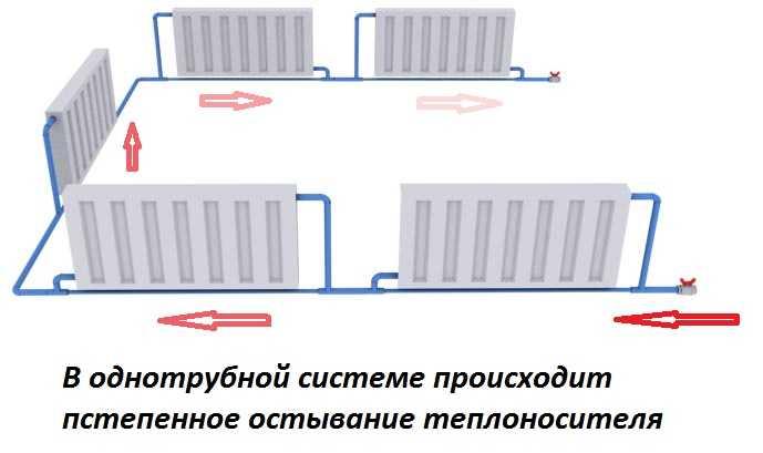 Однотрубная система отопления с нижней разводкой: схема