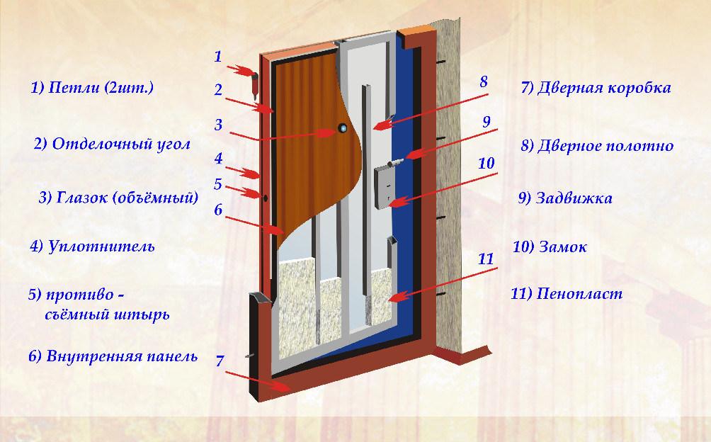 Как утеплить деревянную входную дверь в частном доме своими руками: фото, видео