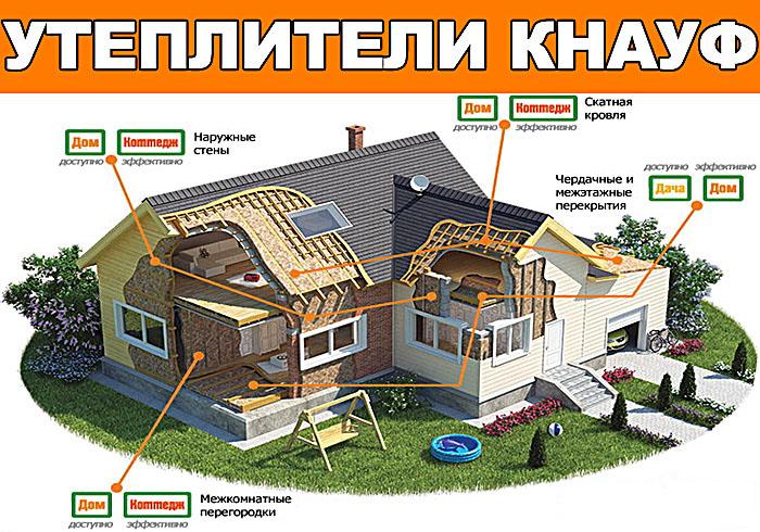 Утеплитель Knauf: обзор основных видов, технические характеристики и сфера применения