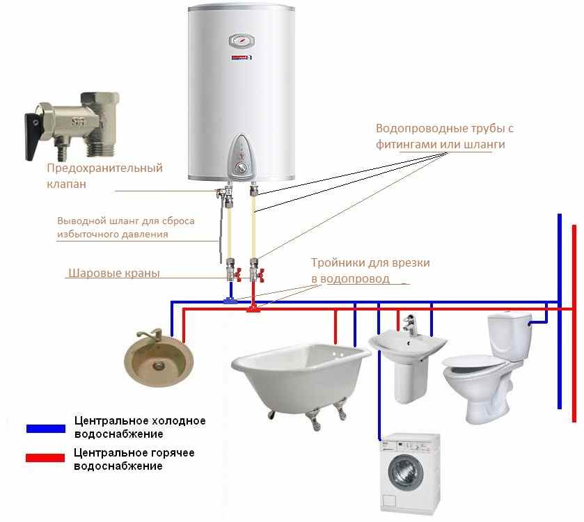 Для чего нужен водонагреватель (бойлер) — зачем, для чего предназначен