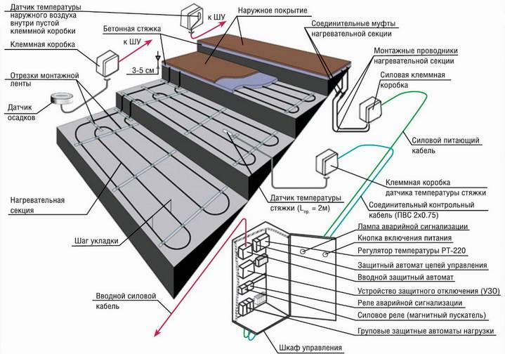 Обогрев водопровода: обзор лучших способов + технические нюансы