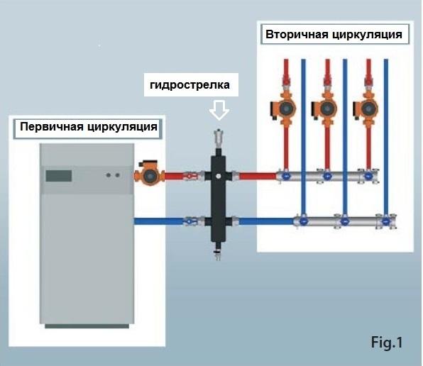 Назначение и принцип работы гидрострелки в системе отопления
