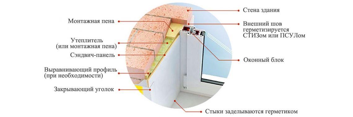 Как установить металлопластиковое окно в сэндвич-панель: плюсы и минусы, инструменты, пошаговый план