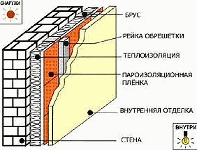 Как утеплить стены изнутри пенопластом