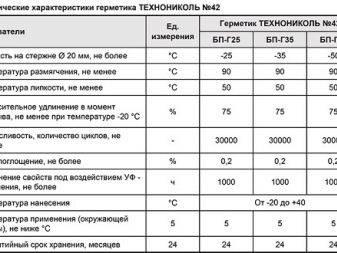 Термостойкий высокотемпературный герметик для печей и каминов и труб дымохода