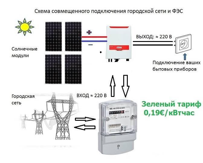 Инверторы для солнечных батарей: виды и критерии выбора