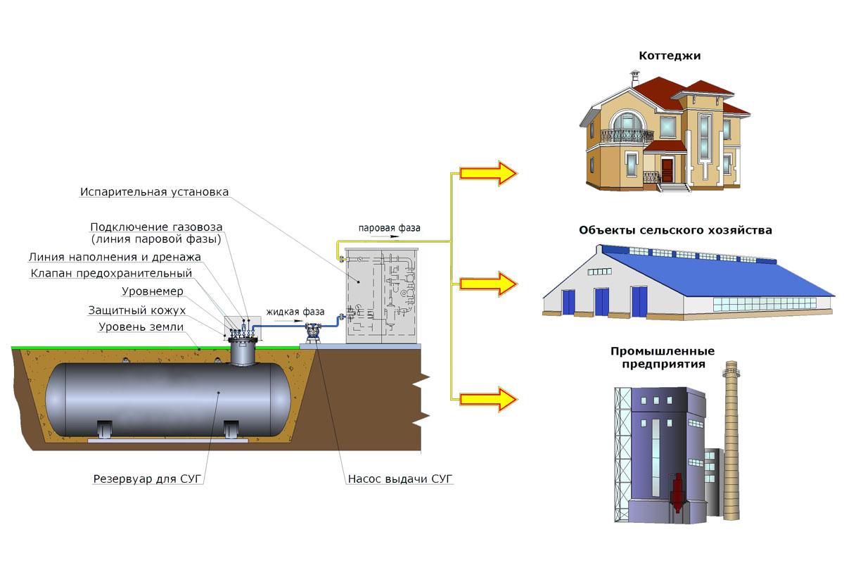 Газгольдеры длячастного дома: все оправилах установки