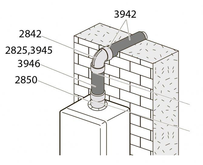 Нормы установки коаксиального дымохода: требования и правила