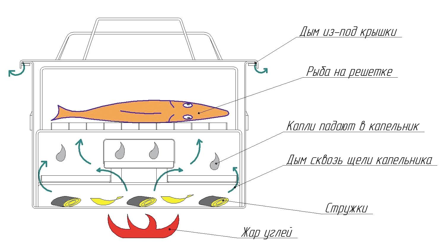 Коптильня холодного копчения своими руками: проекты, чертежи, инструкция и особенности постройки качественной коптильни (105 фото + видео)