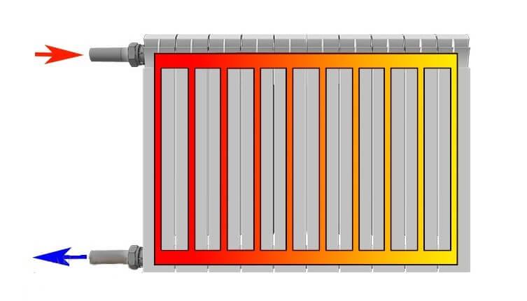 3 простых способа повысить теплоотдачу батареи: повышаем температуру в отопительный сезон