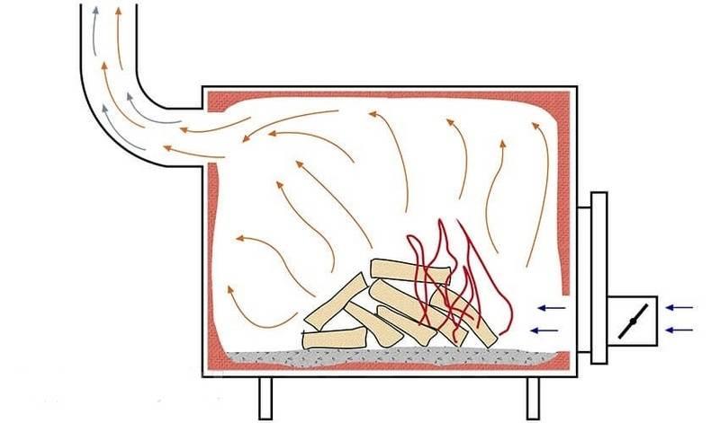 Плюсы и минусы самодельной печи длительного горения на дровах