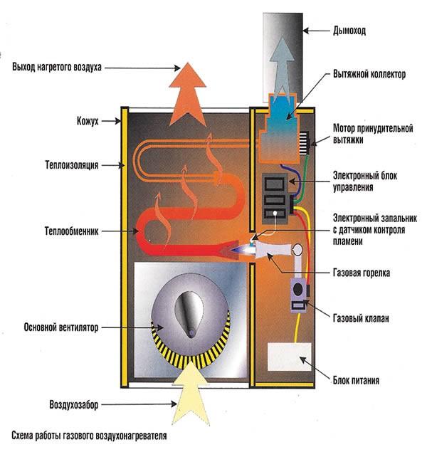 Система воздушного отопления дома   грейпей