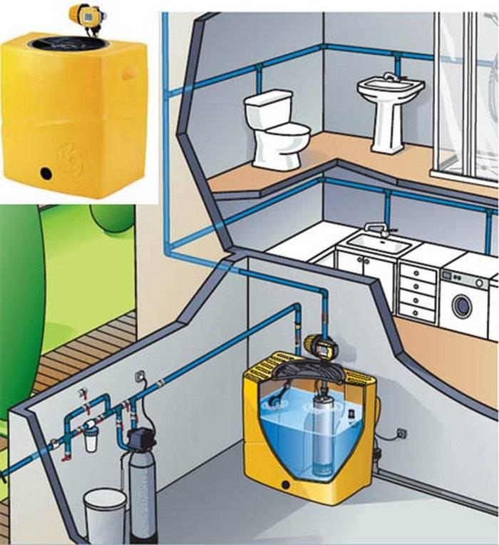 Емкости для воды на дачу