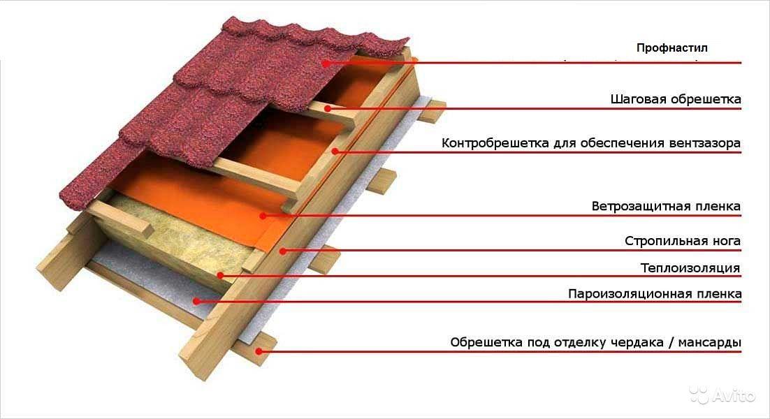 Кровельный пирог и его состав, устройство и разновидности, а также этапы монтажных работ