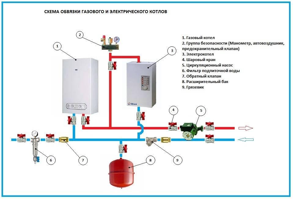 Газовые котлы: как выбрать, отзывы покупателей