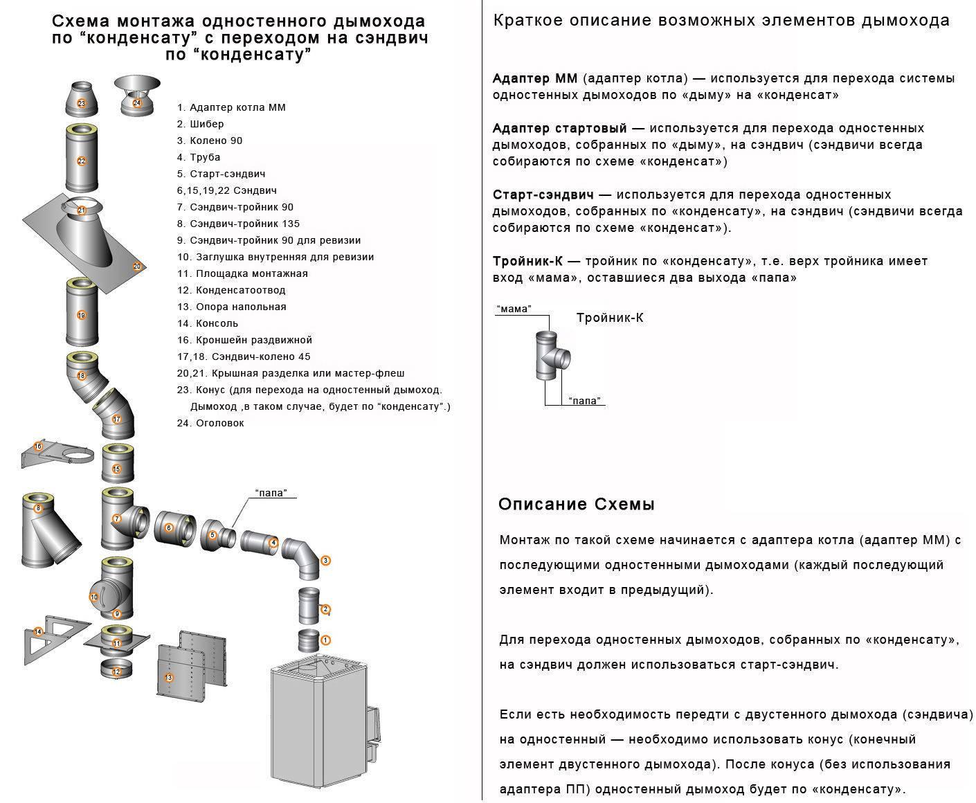 Требования к дымоходу газового котла: нормативы и рекомендации