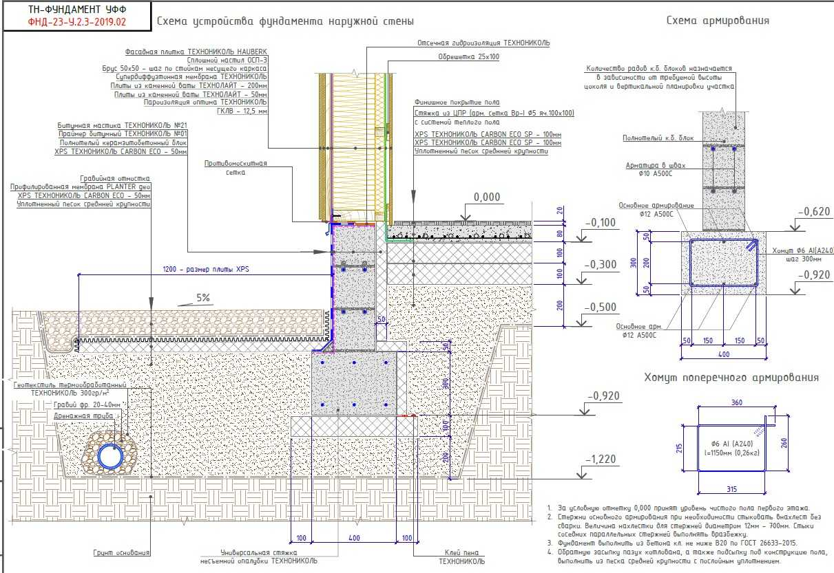 Фундамент финская плита: технология строительства