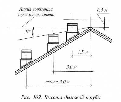 Проход трубы через крышу и ее высота относительно конька