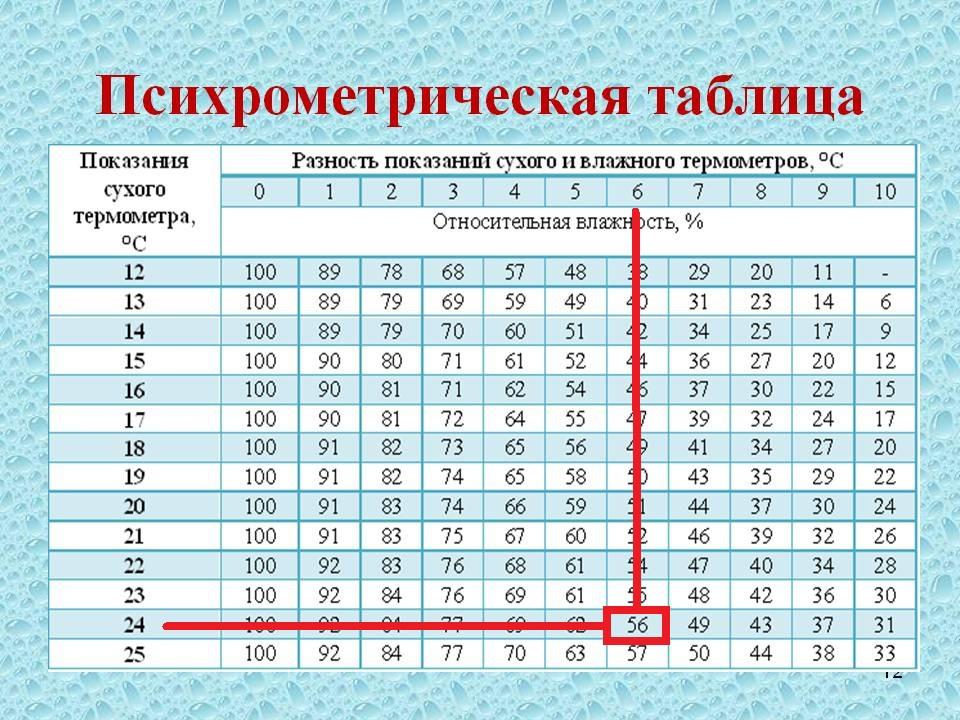 Влажность воздуха в квартире: норма, какая считается оптимальная?
