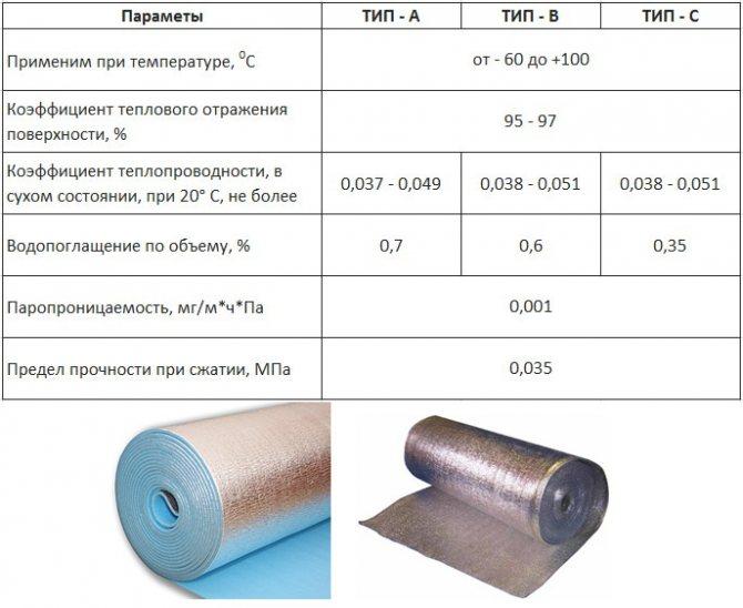 Фольгированный изолон и его применение