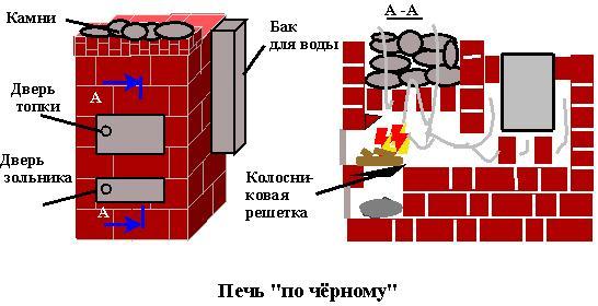 Строим печь для бани самостоятельно: поэтапное руководство и видеоинструкция