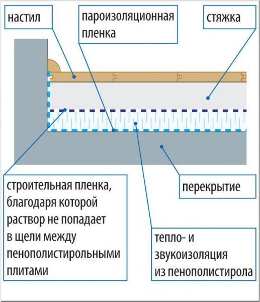 Пеноплекс для пола под стяжку: виды, толщина, укладка, схемы