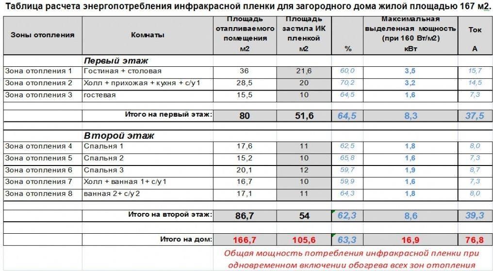Номинальный и реальный расход энергии электрического теплого пола