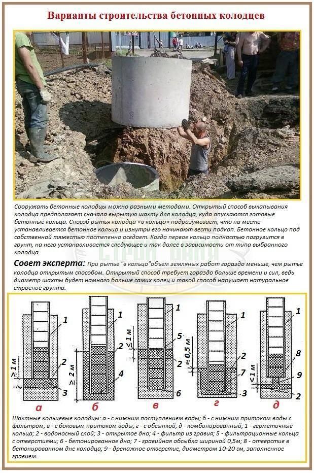 Утепление колодца на зиму своими руками: выбор материала и инструкция