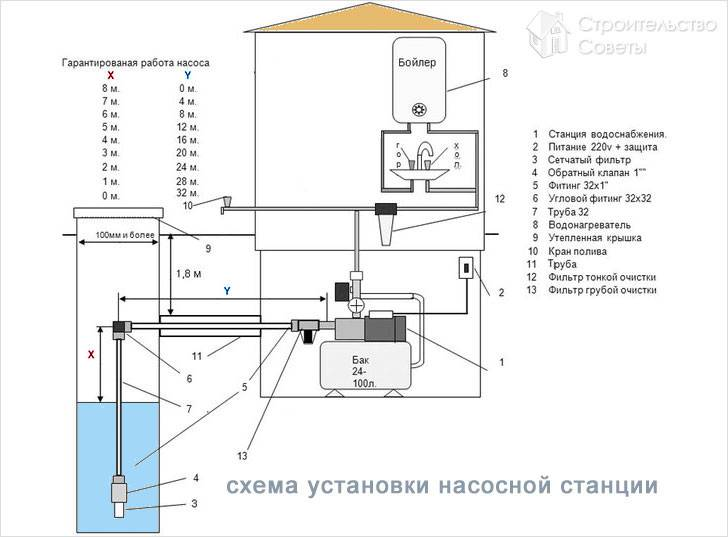 Водоснабжение частного дома из скважины