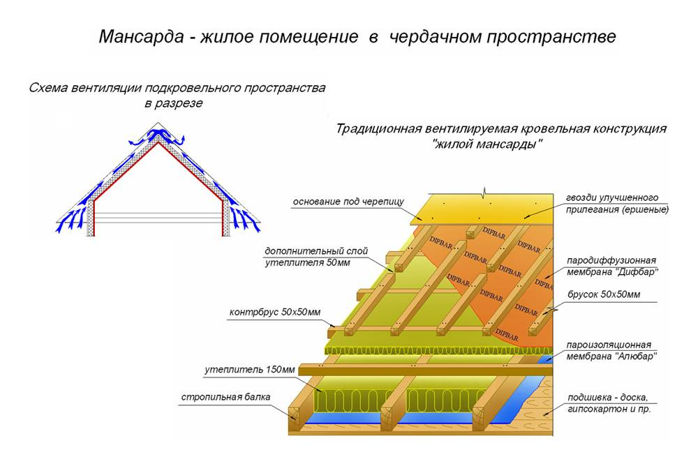 Утепление крыши мансарды