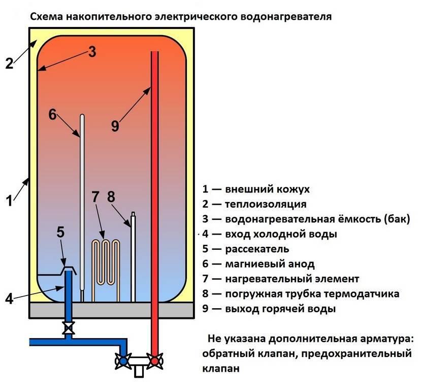 Как подключить бойлер к электричеству - инструкция и схемы