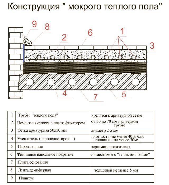 Теплый водяной пол от газового котла в доме: схема подключения в квартире, минусы конструкции с насосом, особенности проведения по деревянным балкам