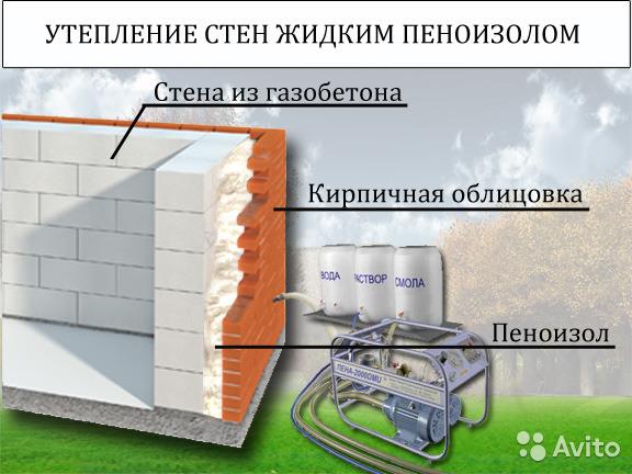 Утепление пеноизолом: внутренний и внешний монтаж, подготовка стен и крыш домов к запениванию