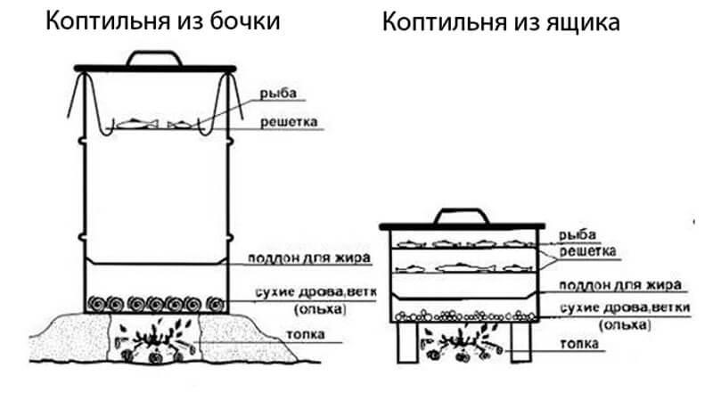 [коптильня холодного копчения: устройство, чертежи | фото