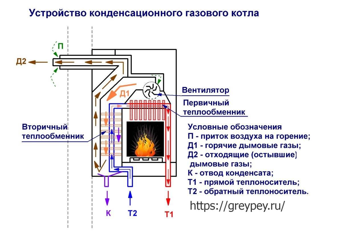 Конденсационный котел отопления: что это такое, принцип работы, лучшие модели