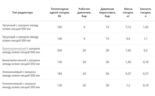 Сколько весит секция чугунной батареи: подсчет веса конструкции