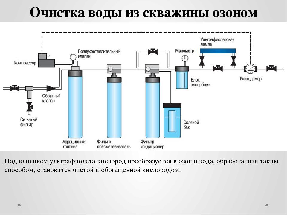 Обеззараживание воды современные методы