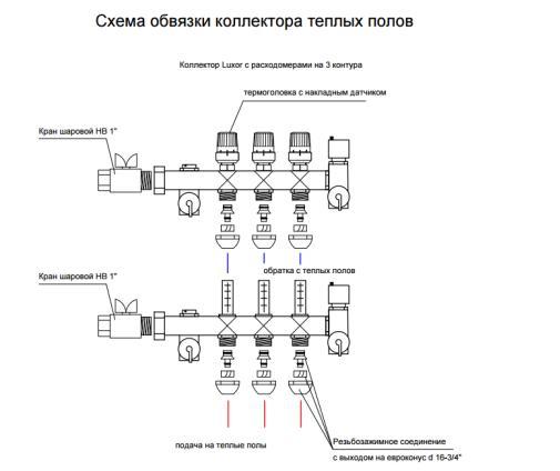 Смесительный узел для теплого пола: правила монтажа распределительного коллектора