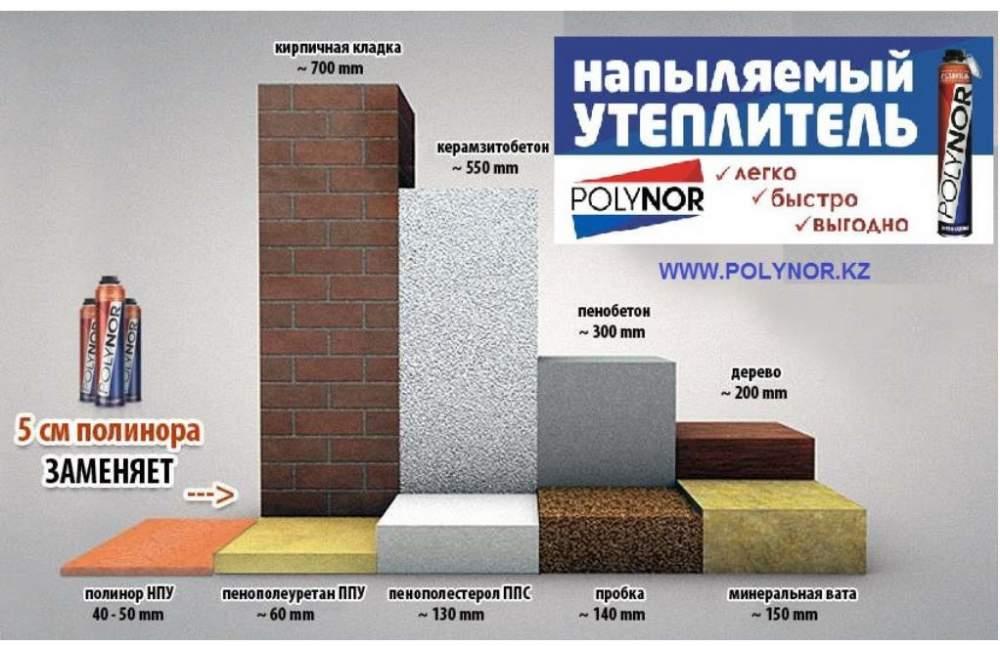 Напыляемый утеплитель пенополиуретан polynor: его плюсы и минусы