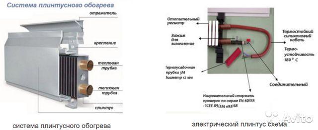 Электрический обогревающий плинтус: выбор устройства, монтажа своими руками + фото