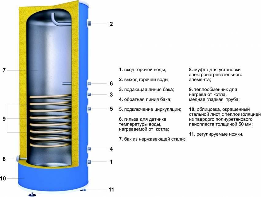 Бойлер – разбираемся в устройстве и подключении нагревателя в доме