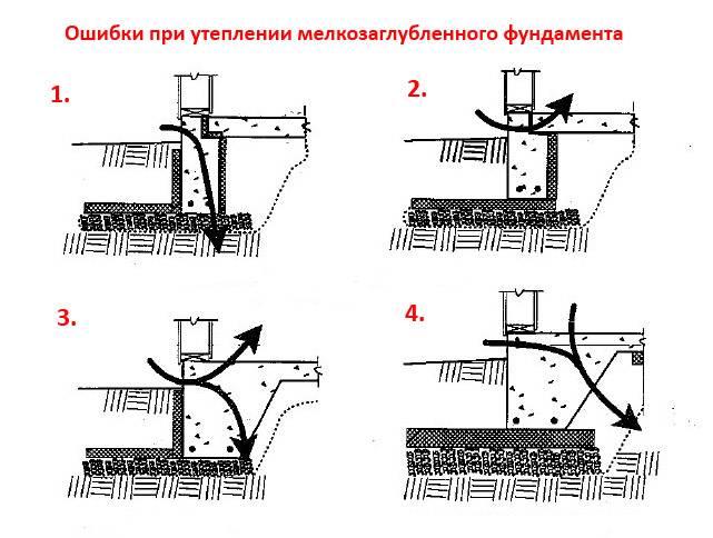 Ленточный мелкозаглубленный фундамент своими руками