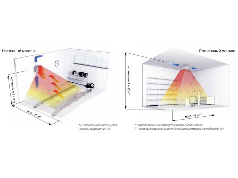 Какой тепловентилятор лучше керамический или спиральный: сравнение характеристик, плюсы и минусы.