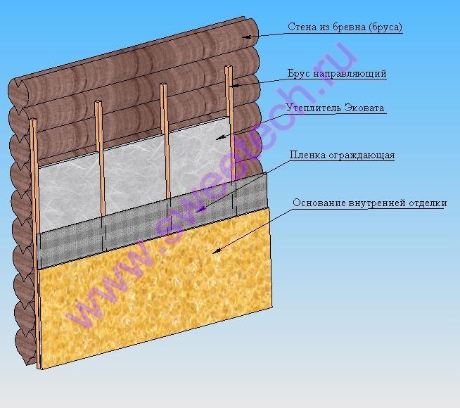 Как провести утепление стен в деревянном доме изнутри?