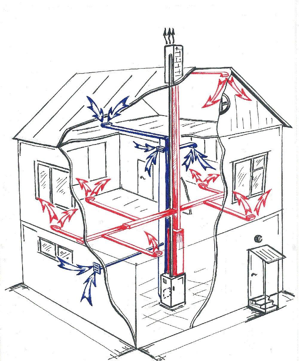 Воздушное отопление для частного дома
