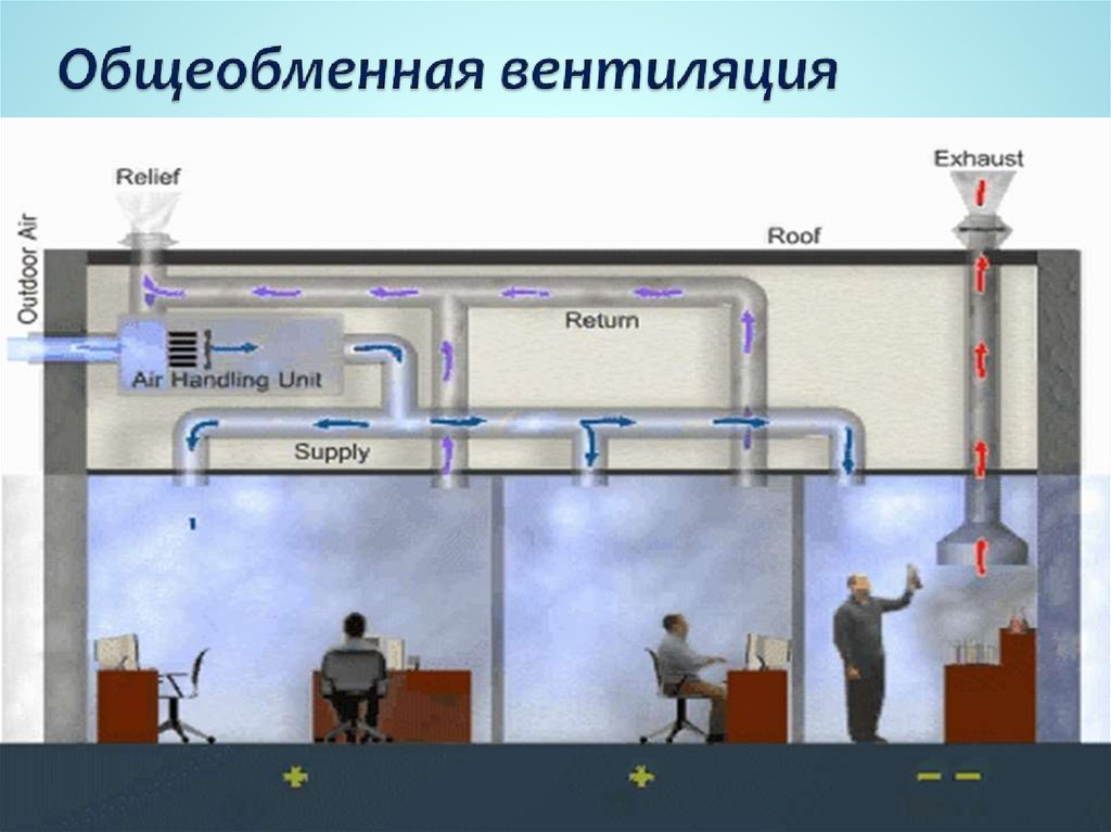 Аварийная вентиляция кратности - примеры расчета воздухообмена